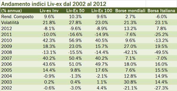 liv-ex 2012 1