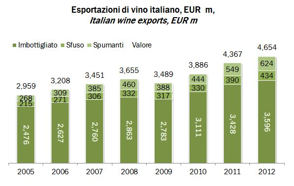 2012 export italia 0