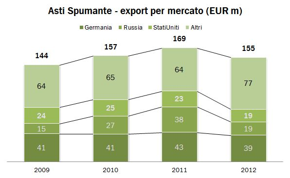 2012 export spumanti italia 5
