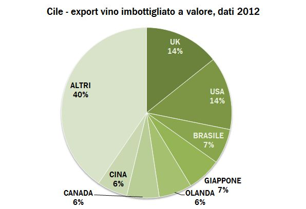 CHILE EXPORT 15