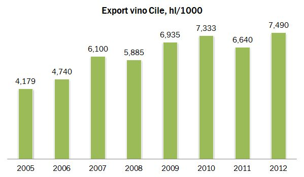 CHILE EXPORT 3
