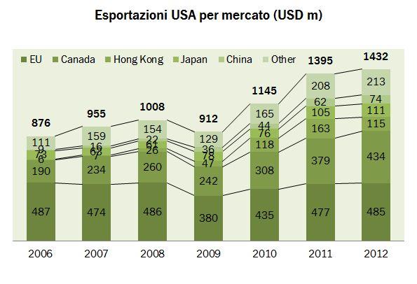 export usa 2012 0