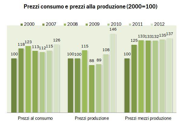 indicatori 2012 1