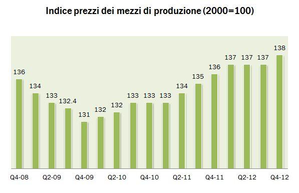 indicatori 2012 4