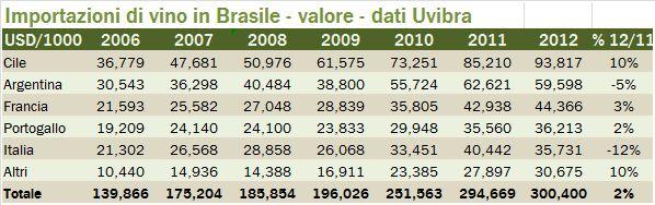 brasile import 2012 0