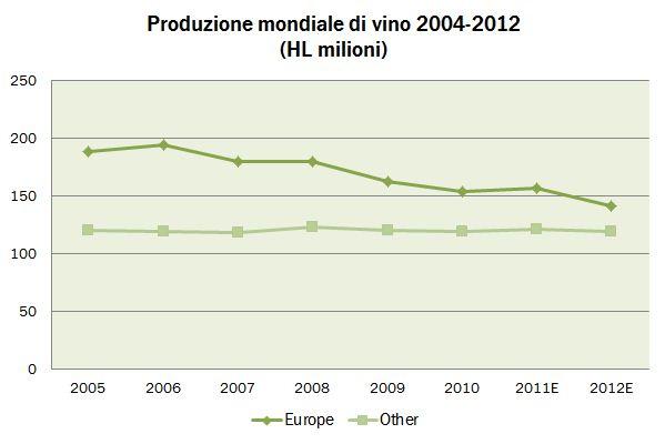 oiv produzione 2012 5