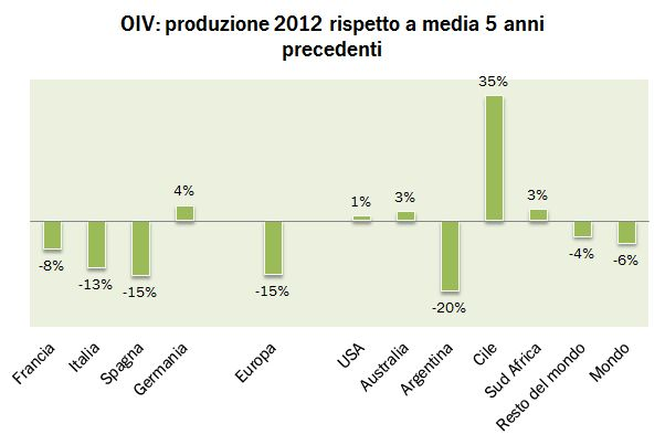 oiv produzione 2012 6