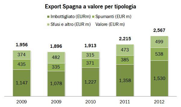 spagna export summary 2012 0