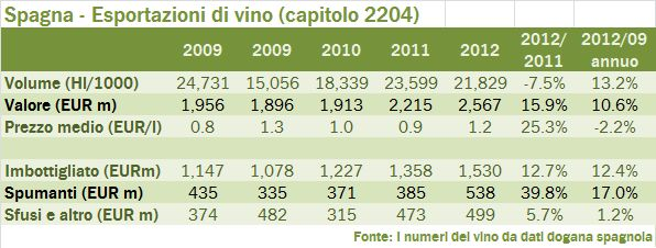 spagna export summary 2012 1