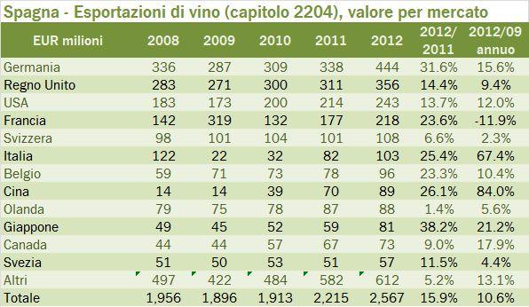 spagna export summary 2012 3