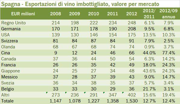 spagna export summary 2012 4