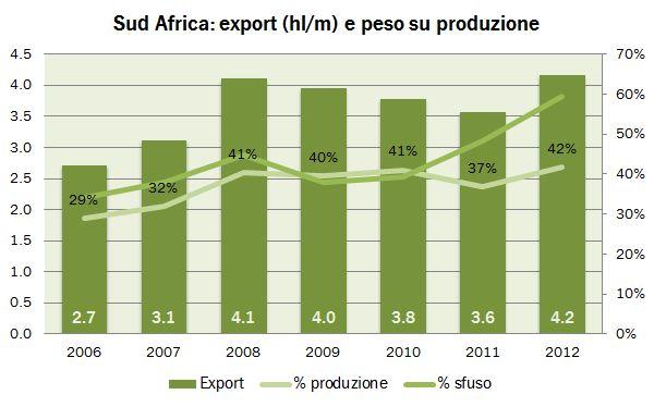 sud africa 2012 export 1