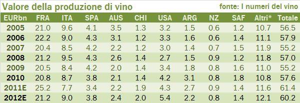 valore produzione mondiale 2012 1