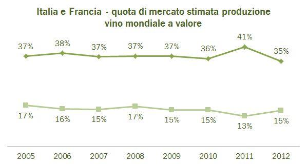 valore produzione mondiale 2012 2