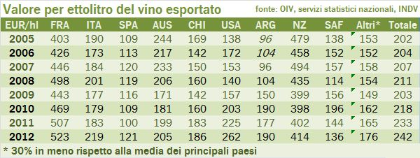 valore produzione mondiale 2012 3