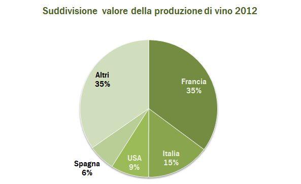 valore produzione mondiale 2012 5