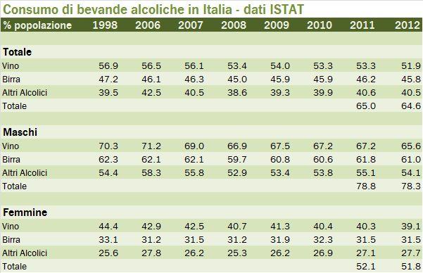 BEVANDE ALCOLICHE 2012 0