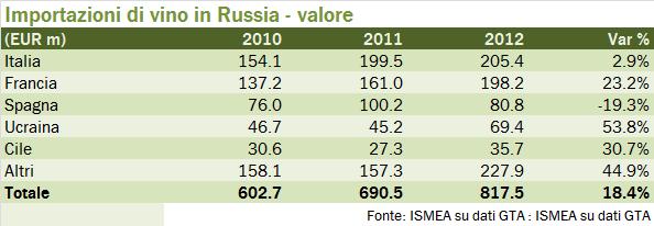 Russia export 2012 1