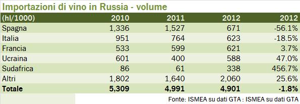 Russia export 2012 2