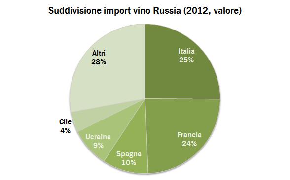 Russia export 2012 3