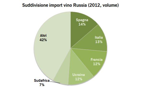 Russia export 2012 4