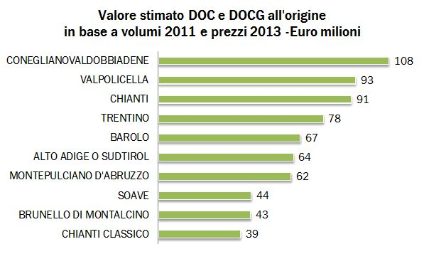 VALORE DOC DOCG 2013 0
