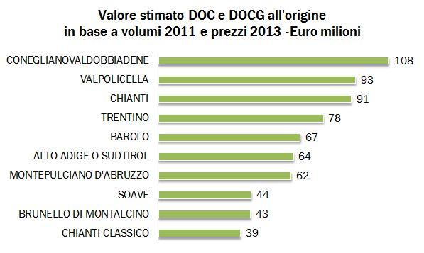 VALORE DOC DOCG 2013 0