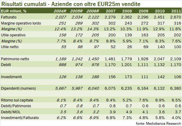 aziende mediobanca 2012 00