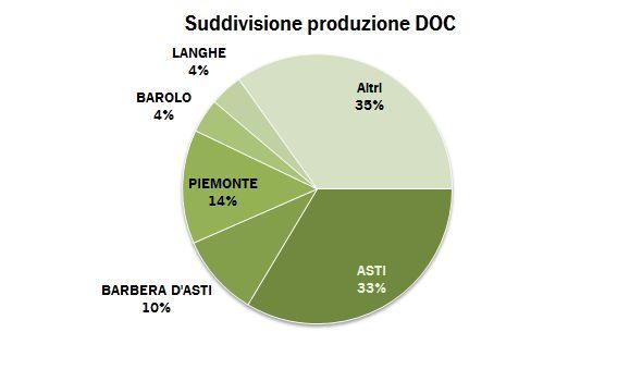 piemonte federdoc p 2011 0.5