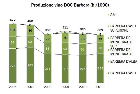 piemonte federdoc p 2011 0.8