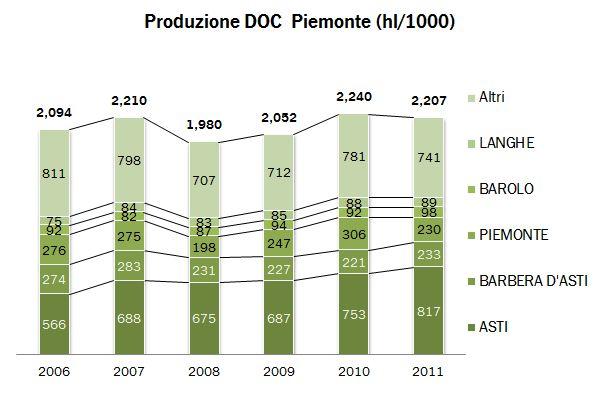 piemonte federdoc p 2011 0