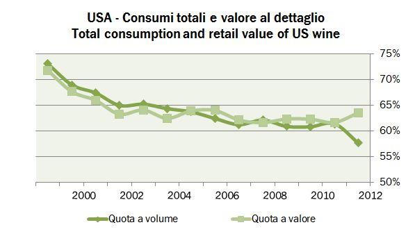 us market 2012 2