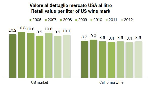 us market 2012 6
