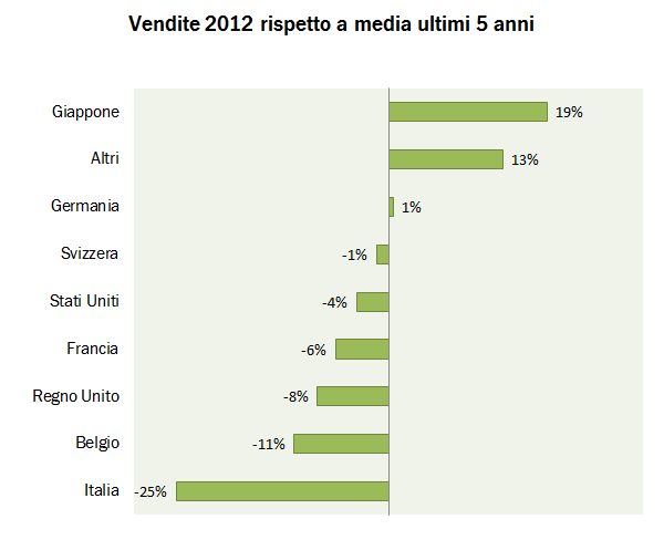 CHAMPAGNE EXPORTS 2012 3