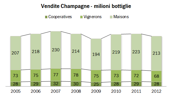 CHAMPAGNE EXPORTS 2012 4