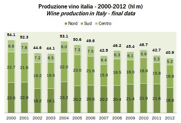 produzione vino italia 2012 0