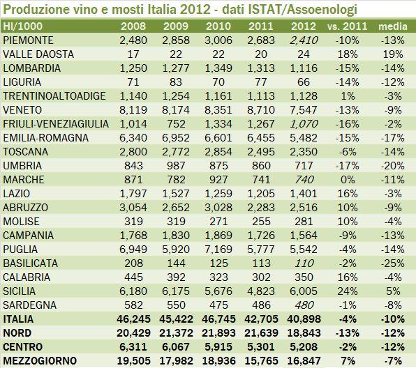 produzione vino italia 2012 1