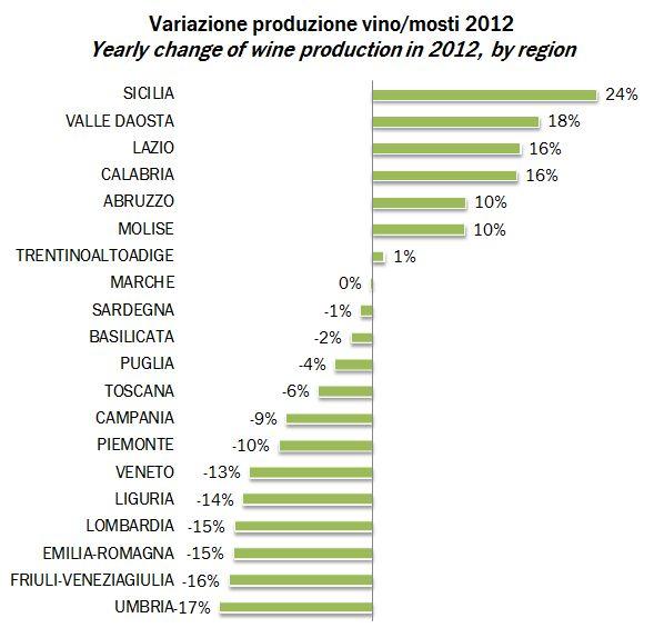 produzione vino italia 2012 15