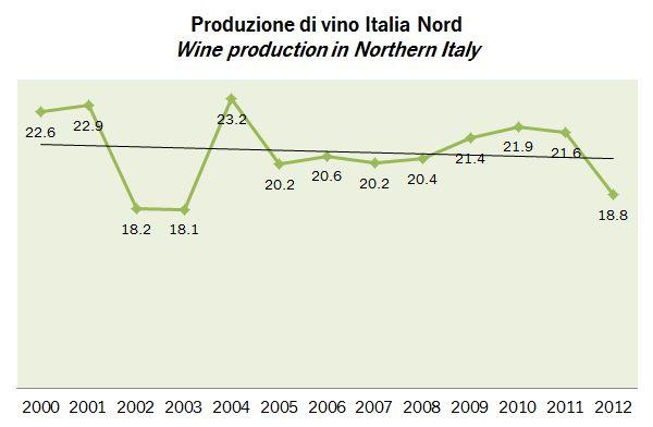produzione vino italia 2012 2