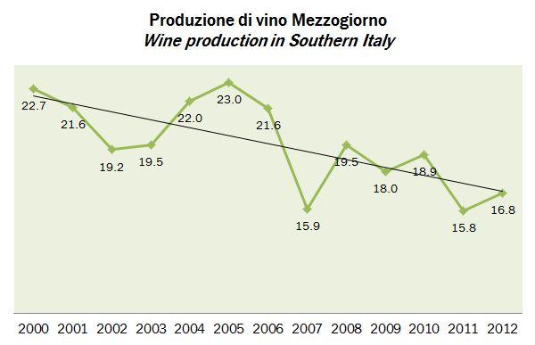 produzione vino italia 2012 3