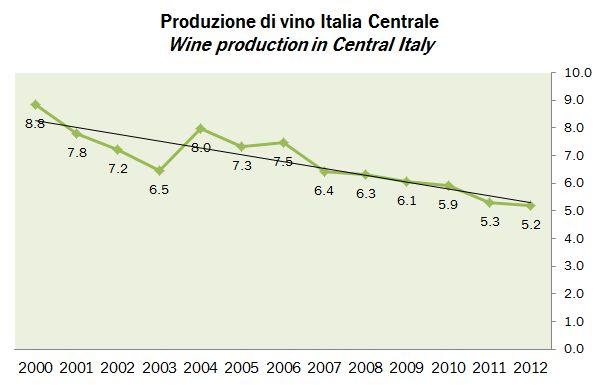 produzione vino italia 2012 4