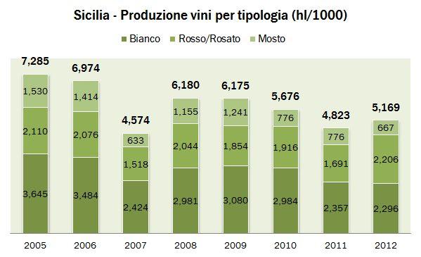 sicilia 2012 istat 0