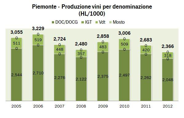 PIEMONTE 2012 PROD 1