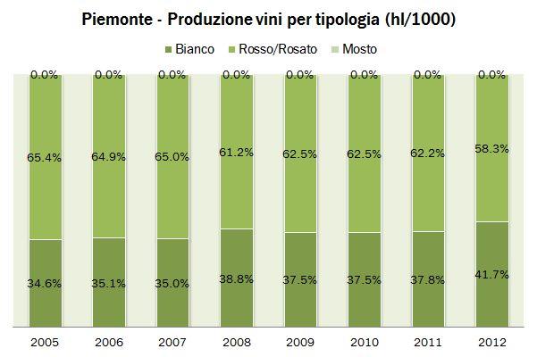 PIEMONTE 2012 PROD 2