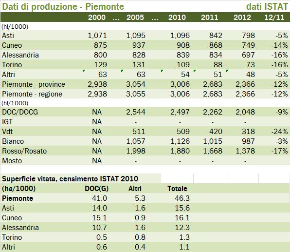 PIEMONTE 2012 PROD TAB