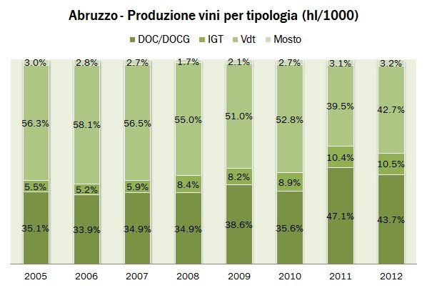 abruzzo 2012 produzione 0