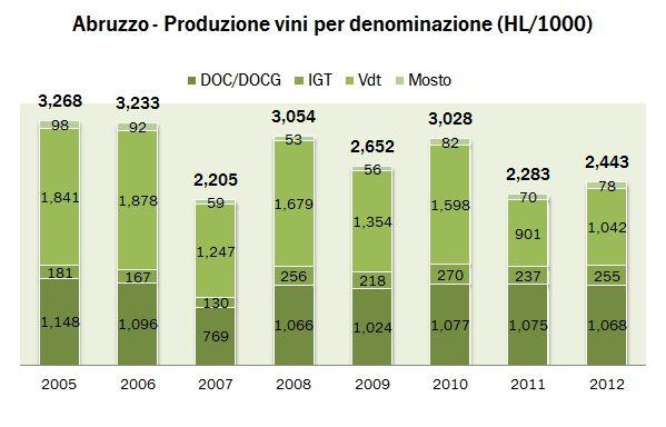 abruzzo 2012 produzione 00