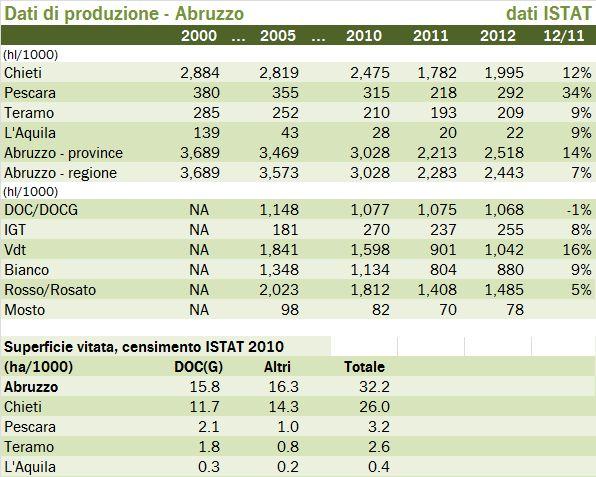 abruzzo 2012 produzione 1