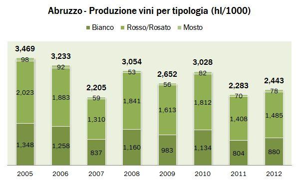 abruzzo 2012 produzione 2