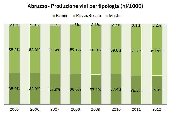 abruzzo 2012 produzione 3
